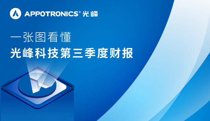 The 2019 Q3  Results of Appotronics Corporation Limited